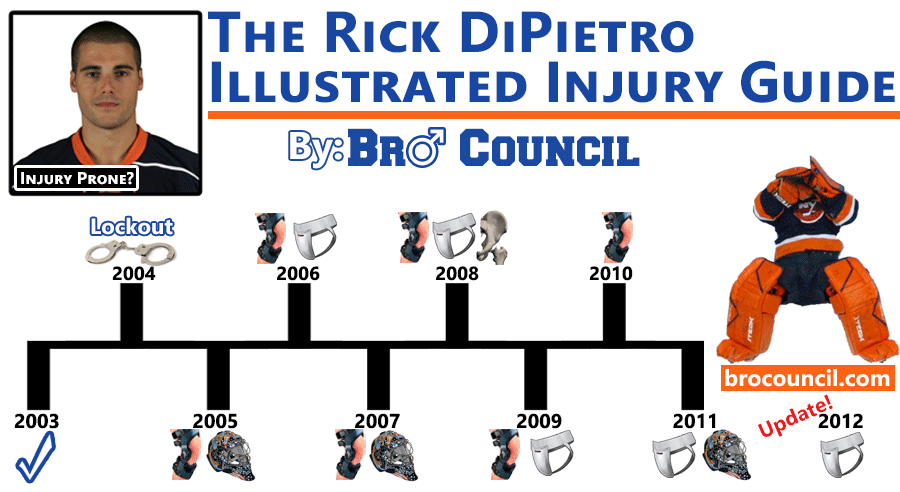 Illustrated history of Rick DiPietros Injuries