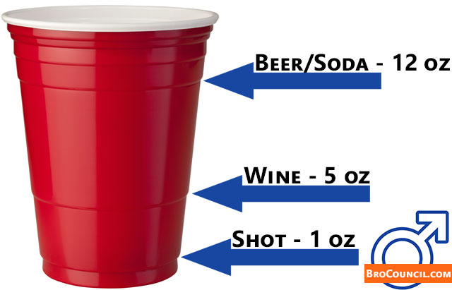 Solo Cup Rings Drink Sizes