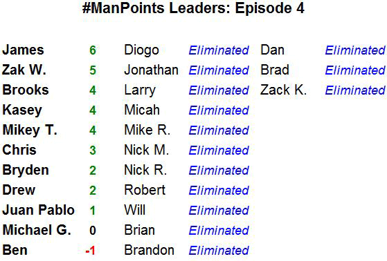 #ManPoints Leaderboard - Episode 04
