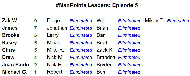 #ManPoints Leaderboard - Episode 05