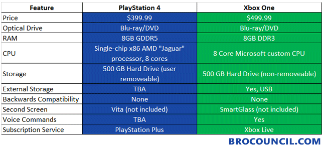 xbox-one-playstation-4-comparison-chart