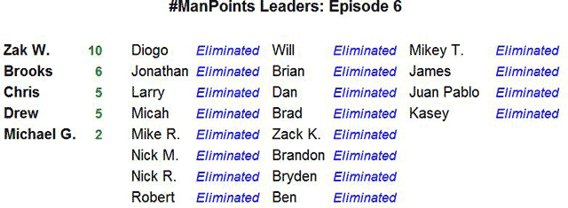 #ManPoints Leaderboard - Episode 06