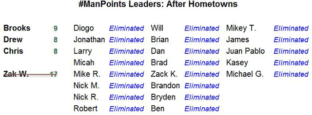 #ManPoints Leaderboard - Episode 08
